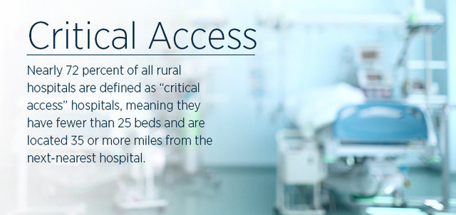 "Nearly 72 percent of all rural hospitals are defined as ""critical access"" hospitals, meaning they have fewer than 25 beds and are located 35 or more miles from the next-nearest hospital."