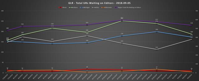 2018 09 05 GLR UR Report Aggregate Chart