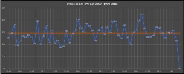 PPM par saisons