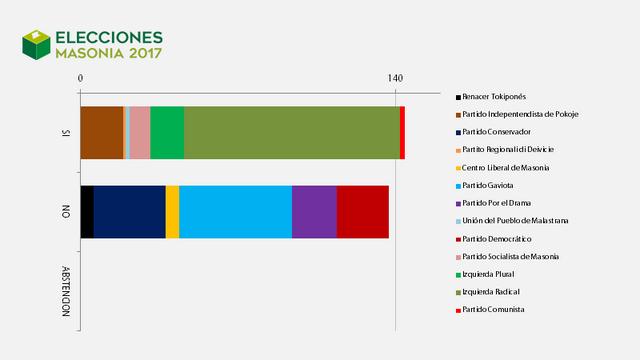 Elecciones Masonia 2017 Pact_metro_3
