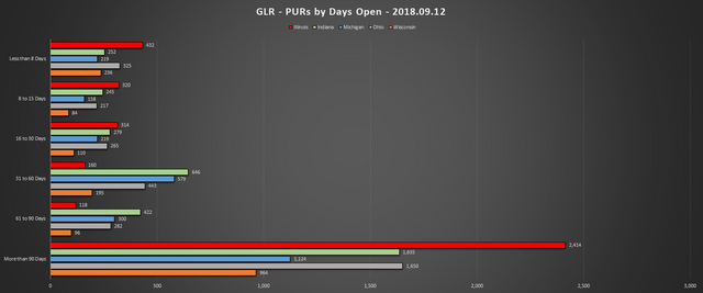 2018 09 12 GLR PUR Report PURs by Days Open Chart