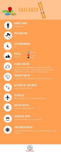infographic-Saalbach