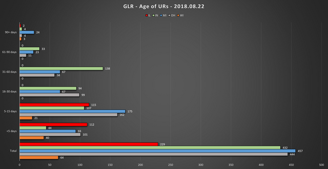 2018 08 22 GLR UR Report Age of URs Chart