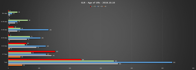 2018 10 10 GLR UR Report Age of URs Chart