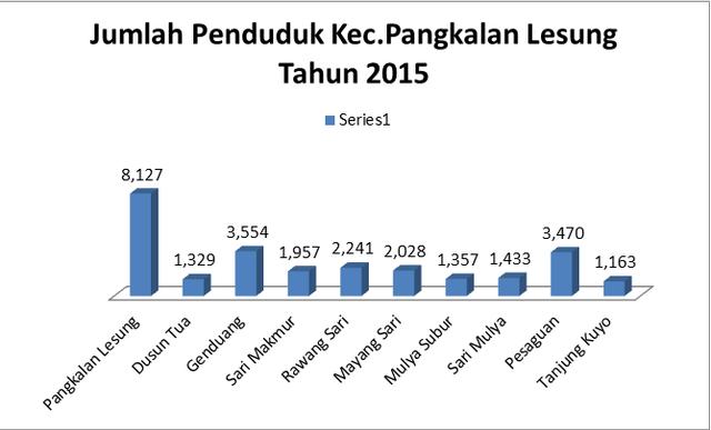 grafik jumlah penduduk