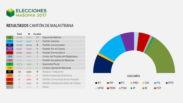 Elecciones Masonia 2017 Resultados_1_Malastrana