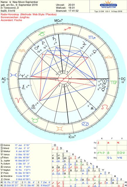 9 September New Moon, 17°00 Virgo | AstroGarden