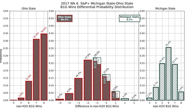2017w06-SP-Michigan-State-Ohio-State-conf-wins-diff-pdf.png