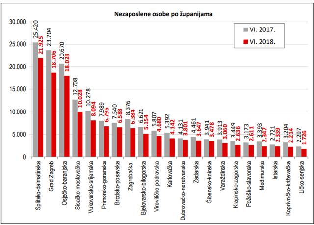 Statistika u nizu 06_18_nezaposlenost_zupanije