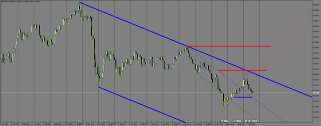 GBPUSD-m-Monthly.png