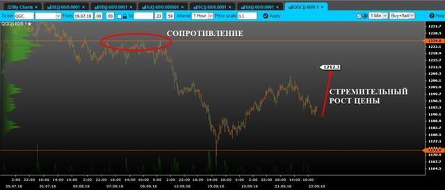 Анализ рынка от IC Markets. - Страница 27 Volume_gold_mini