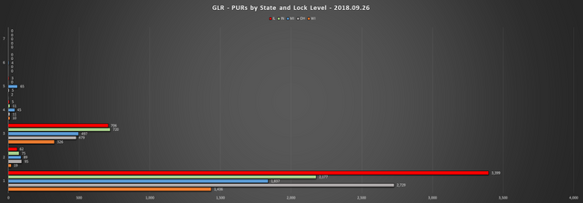 2018 09 26 GLR PUR Report PURs by State LL Chart