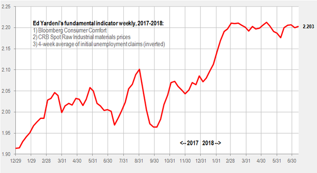 Yardeni indicator weekly July 12 2018