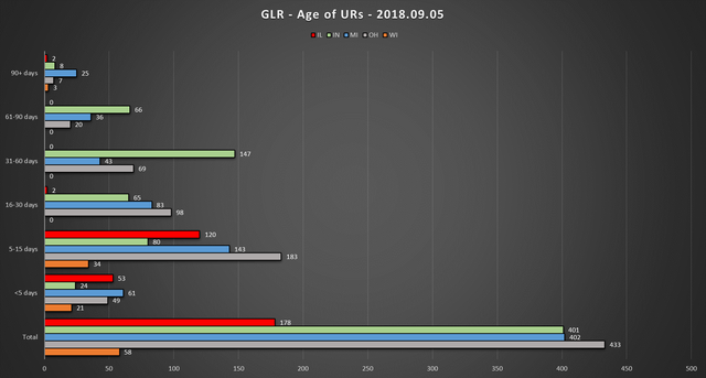 2018 09 05 GLR UR Report Age of URs Chart