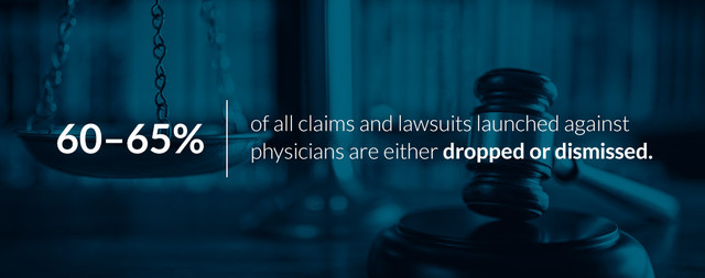 60-65% of all claims and lawsuits launched against physicians are either dropped or dismissed.