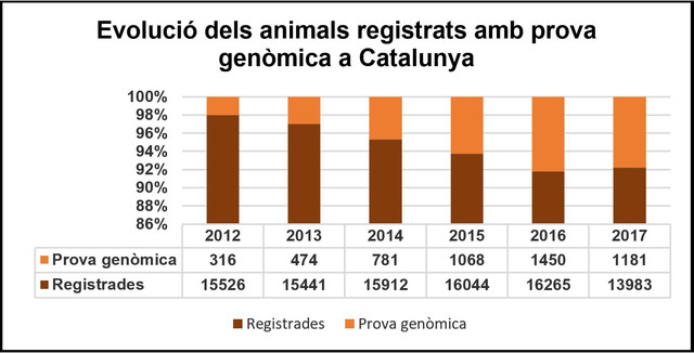 Evolució dels animals registrats amb prova genòmica a Catalunya