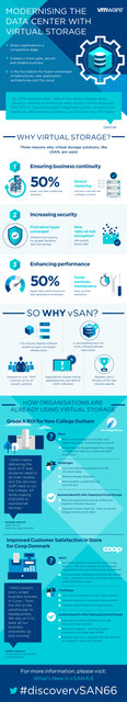vSan 6.6 Infographic