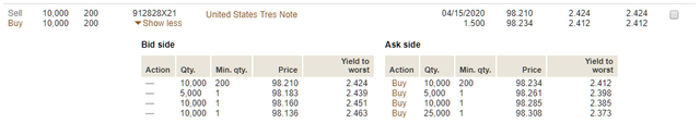 2 Year Cds At Vanguard And Fidelity Today Page 2