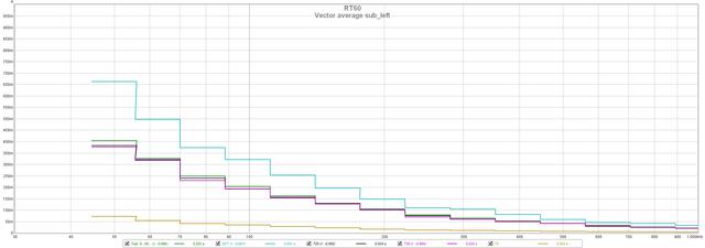 vector average sub left