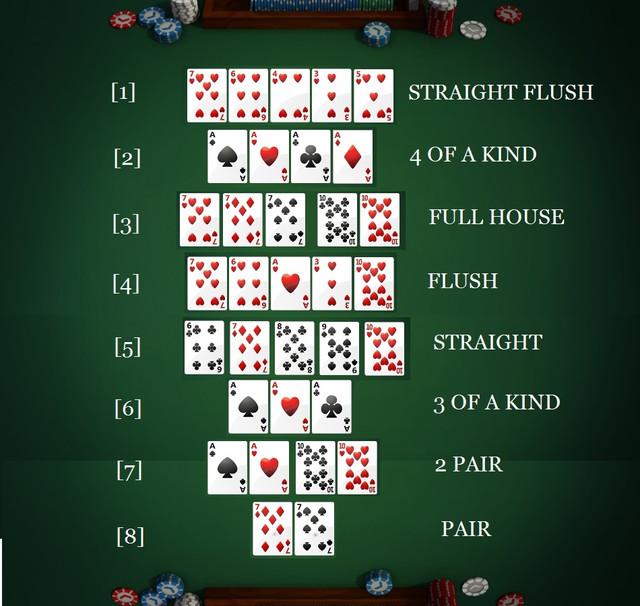 комбинациями онлайн с покер