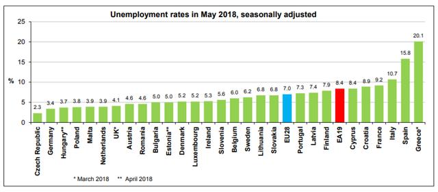 Statistika u nizu Nezap_eurostat_05_18