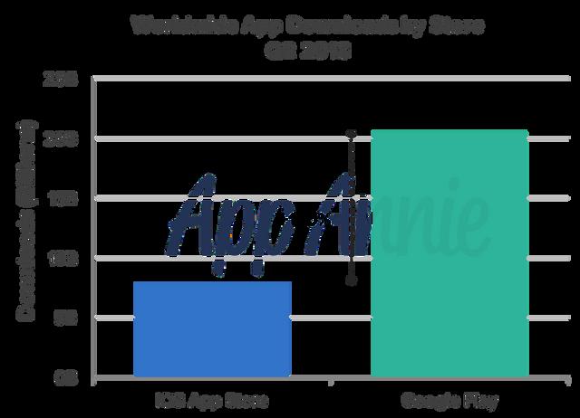 app annie 18 downloads