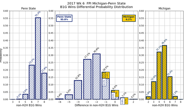 2017w06_FPI_Michigan_Penn_State_conf_wins_diff_pdf.png