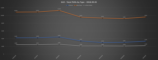 2018 09 05 GLR PUR Report Total PURs by Type Line Chart