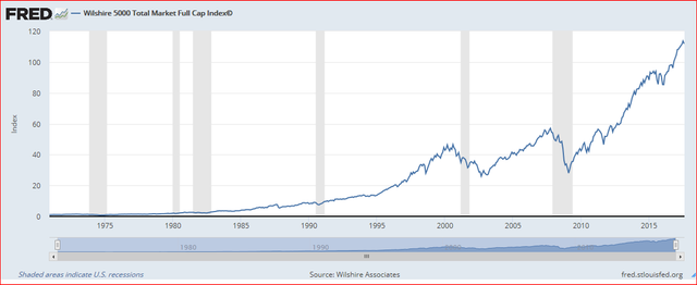 Wilshire Associates, Wilshire 5000 Total Market Full Cap Index© [WILL5000INDFC], retrieved from FRED, Federal Reserve Bank of St. Louis; https://fred.stlouisfed.org/series/WILL5000INDFC, August 12, 2017.