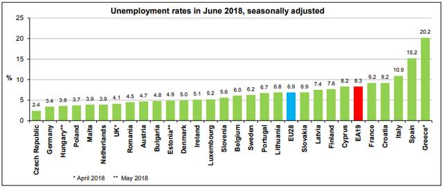 Statistika u nizu Eurostat_nezap_06_18