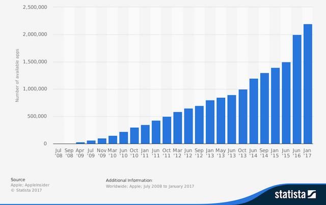 App Store Stats