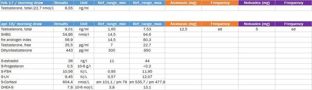 horm measuremest apr 18