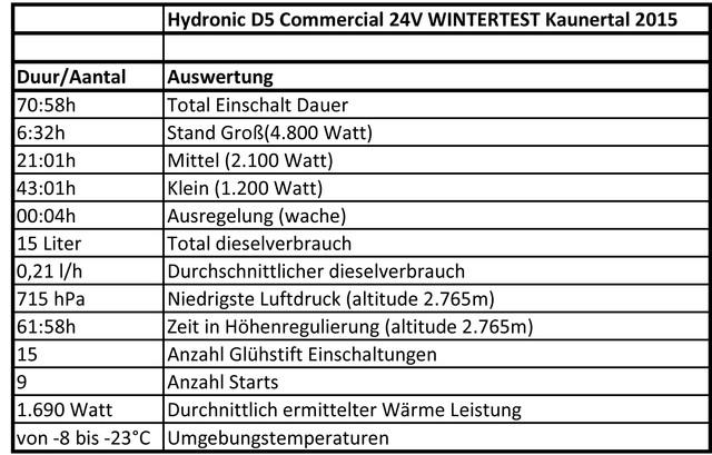 wintertest Kaunertal DE urentellers