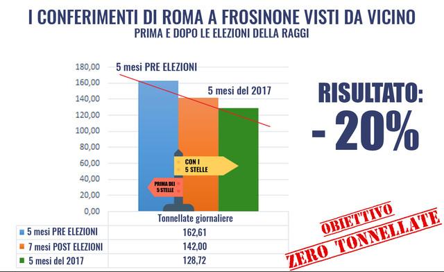 Conferimenti_Roma_a_Frosinone_prima_e_dopo_Raggi_1