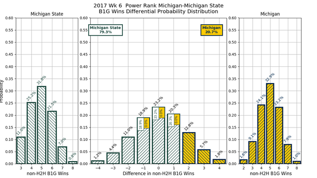 2017w06-PR-Michigan-Michigan-State-conf-wins-diff-pdf.png