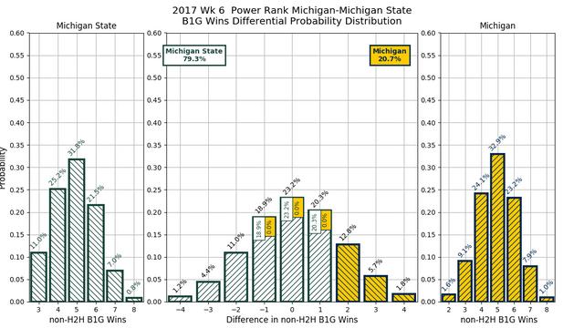 2017w06_PR_Michigan_Michigan_State_conf_wins_diff_pdf.png