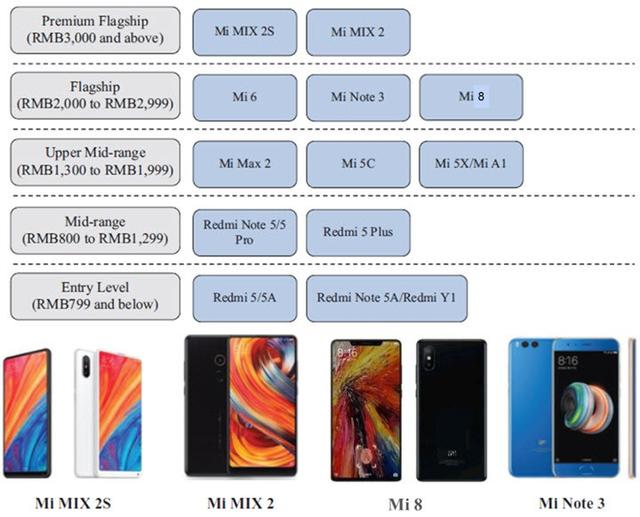 gama smartphones xiaomi