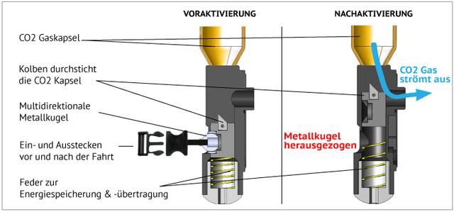 Mechanische Auslösung Airbag