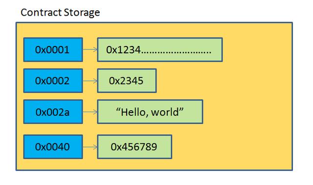 evm-storage