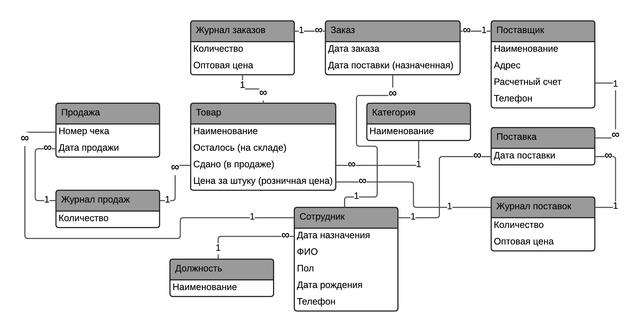 Shop Entity Relationship Diagram  U2014 Imgbb Com
