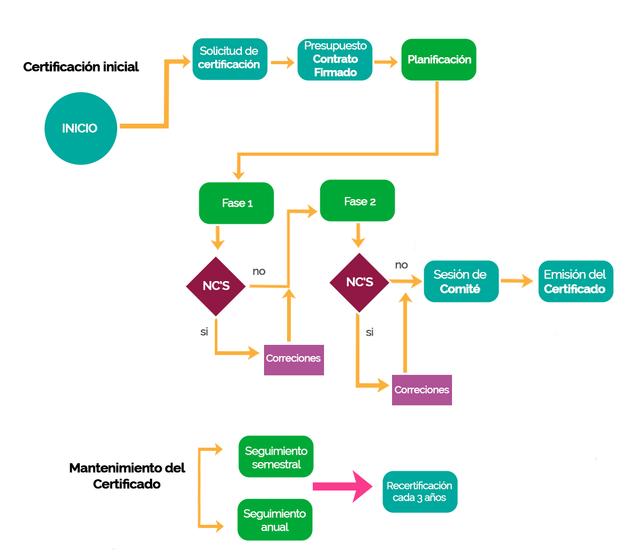 proceso de certificacón EQA