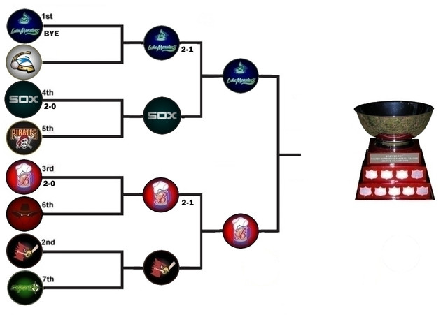 Tier1_Playoff_Bracket2018