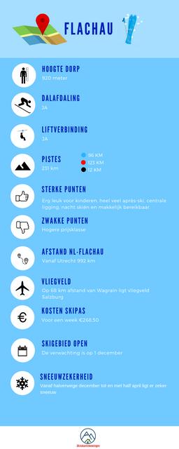 Infographic-Flachau-goed