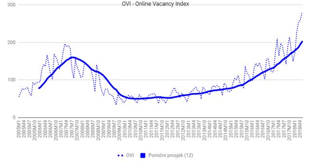 Statistika u nizu OVI_05_18