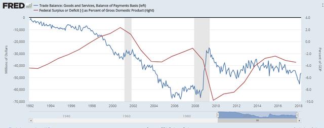 Trade balance vs federal deficit