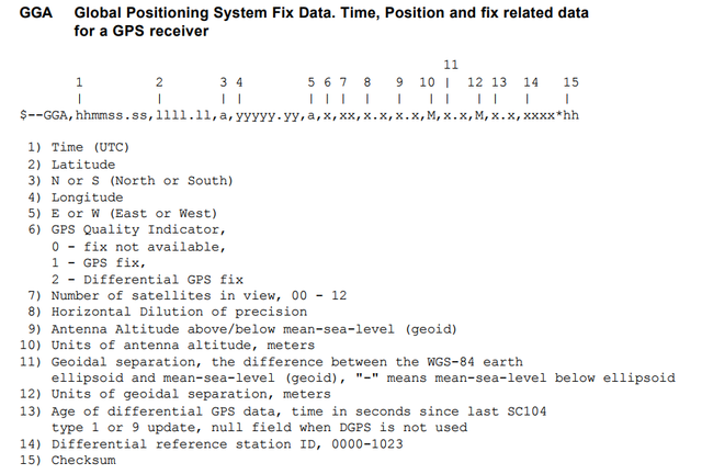 Kata Stats: NMEA parse | Codewars