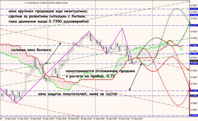 Аналитика от ForexChief - Страница 7 Aud_28_09_18