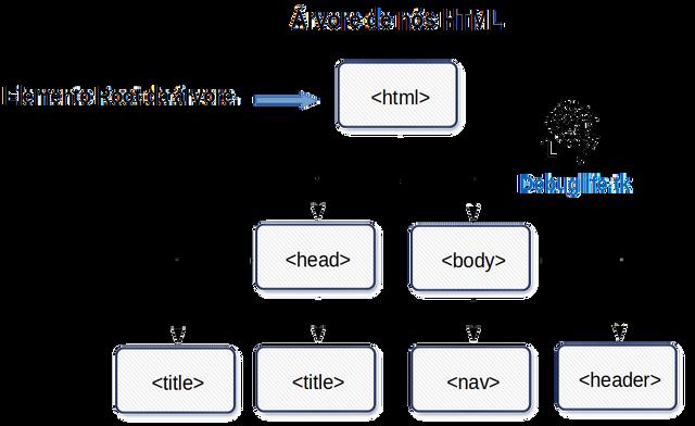 Representação do elemento root em árvore HTML