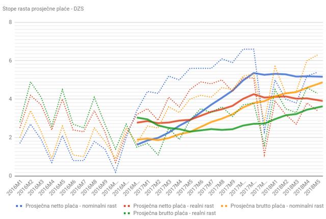Statistika u nizu Place_stope_05_18