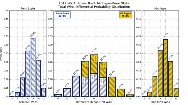 2017w04-PR-Michigan-Penn-State-overall-wins-diff-pdf.png